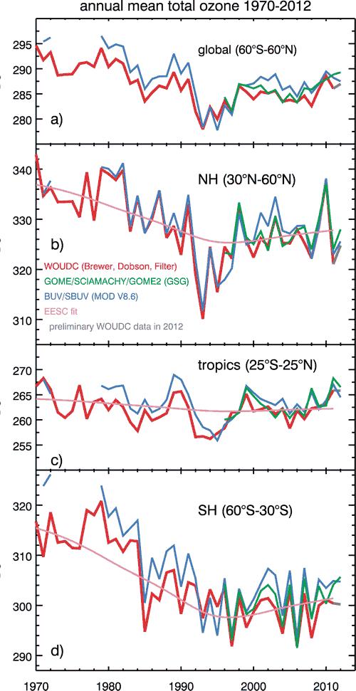 ozone time series