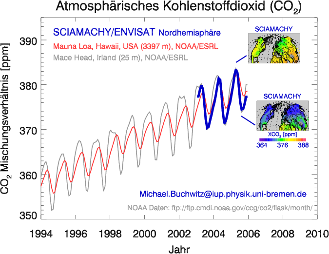 Unser CO2 atmender Planet