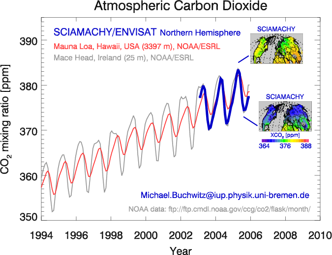 The rising CO2 and the CO2 breathing of planet Earth